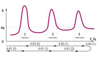 Пропуск резонансных частот (байпас)
