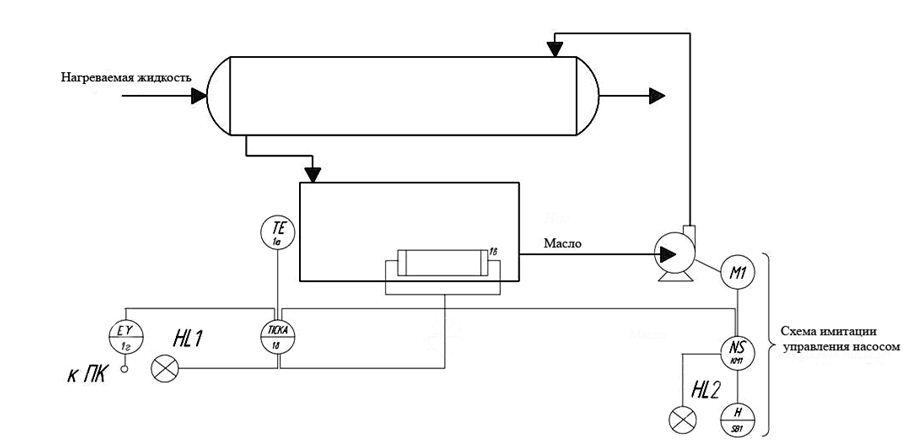 Функциональная схема стенда
