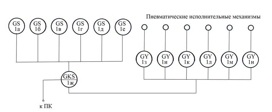 Рис. 3. Функциональная схема стенда.  1а = 1е - герконовые датчики положения движущихся частей робота, 1ж...
