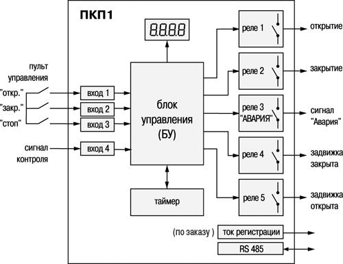 Функциональная схема прибора ОВЕН ПКП1