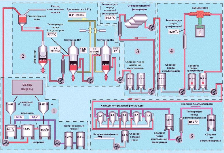 Сахарный завод технологическая схема