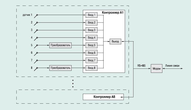 Схема канала передачи информации.
