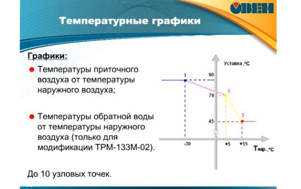 вебинар 20.09.11 Системы вентиляции (ТРМ33,133,133м, ПЧВ, ПЛК)