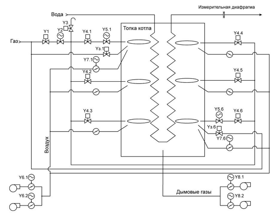 Из схемы видно, что на котле имеется 6 горелок.  Каждая из них оборудована отсечным клапаном (Y4.1 - Y4.6).