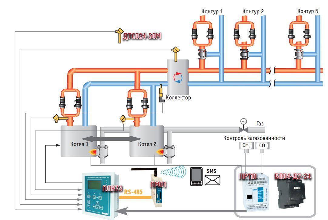 функциональная схема автоматической системы котельной
