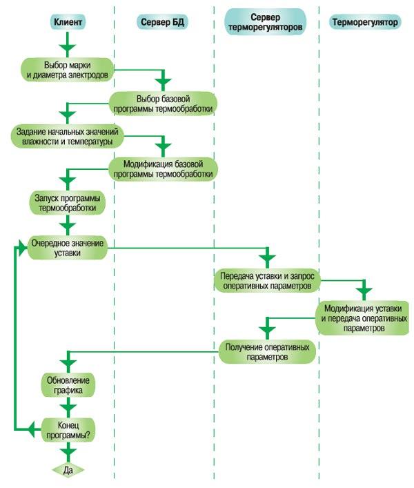 Схема программы термообработки