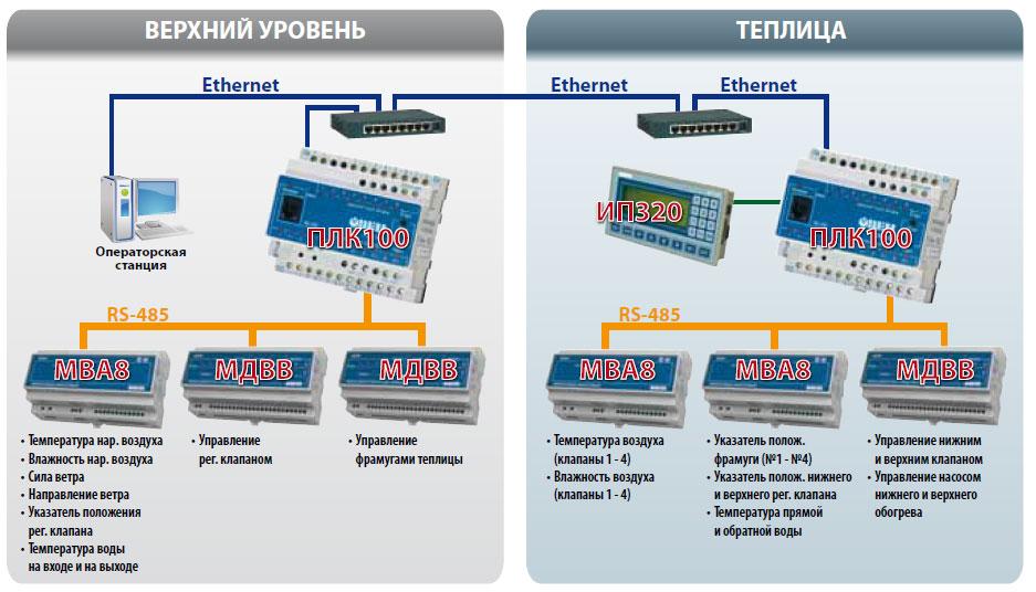 Структурная схема САР МТ