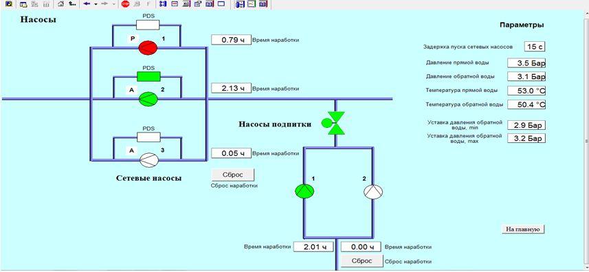 Мнемосхема «Насосы» в SCADA-