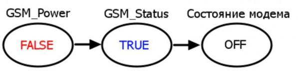 Рисунок 8.3 – Деактивация модема.