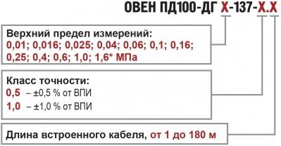 Погружной преобразователь гидростатического давления столба жидкости (уровня) ПД100. Обозначения при заказе