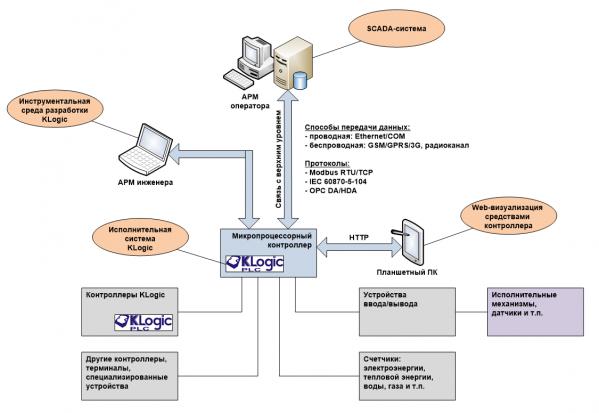 Структурная схема системы программирования контроллеров KLogic