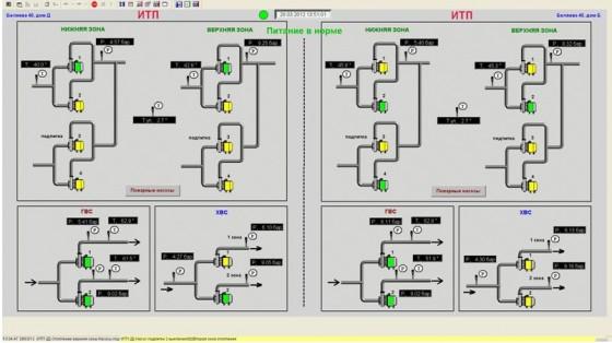 АРМ оператора. Мнемосхема ИТП