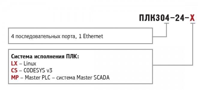 Обозначения при заказе ОВЕН ПЛК304
