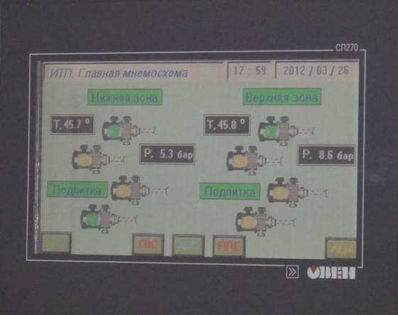 Панель оператора. Мнемосхема ИТП