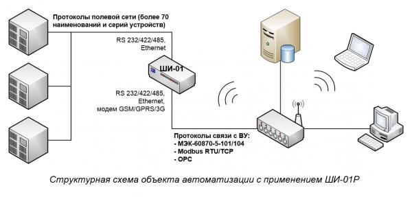 Структурная схема объекта автоматизации с применением ШИ-01Р