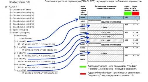 схема для опроса переменной 4 байта