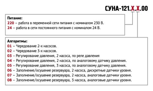 Обозначение при заказе СУНА-121