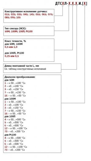 Схема обозначения термоментров сопротивления с выходным сигналом 4...20мА