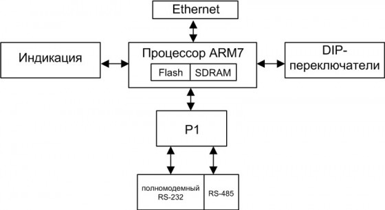 Преобразователь интерфейса Ethernet - RS-232/RS-485 ОВЕН ЕКОН 131.