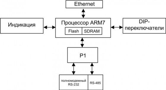 Функциональная схема ОВЕН ЕКОН 131