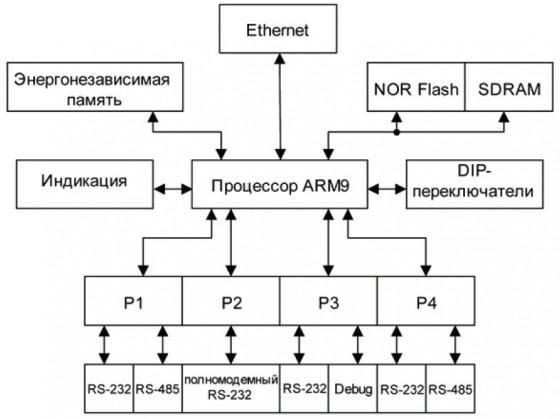 функциональная схема ОВЕН ЕКОН134