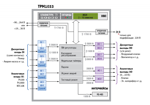 Функциональная схема ТРМ1033