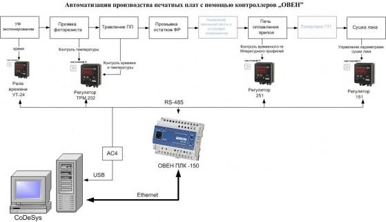 Рис.1. Функциональная схема установки автоматизации производства печатных плат.