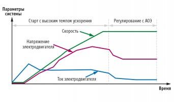 Автоматическая оптимизация энергопотребления (АОЭ)