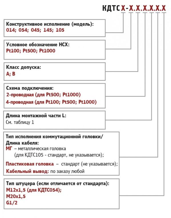 Комплекты термометров сопротивления КДТС. Обозначение при заказе
