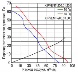 KIPVENT-200.01.230