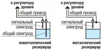 Принцип действия датчиков ДС.ПВТ, ДС.2, ДС.П