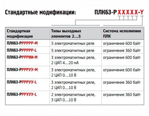 Стандартные модификации ПЛК63