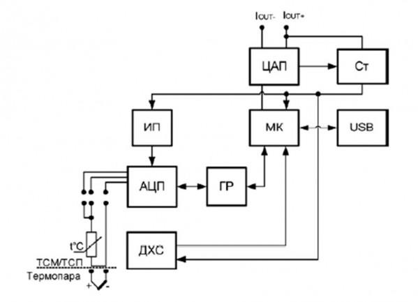 Функциональная схема прибора НПТ1-Ех
