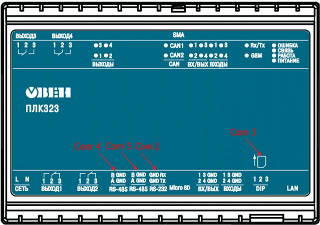 Рисунок 6 – Нумерация портов ПЛК323