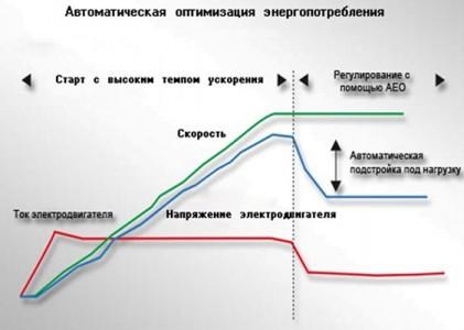 Оптимизация энергопотребления