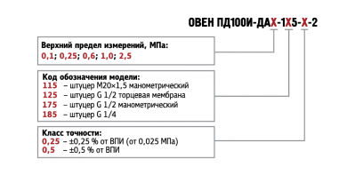 Обозначение при заказе ПД100И-ДА моделей 115/125/175/185