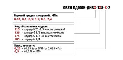 Обозначение при заказе ПД100И-ДИВ моделей 115/125/175/185