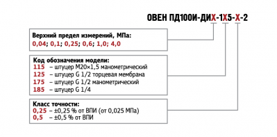 Обозначение при заказе ПД100И-ДИ моделей 115/125/175/185