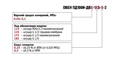 Обозначение при заказе ПД100И-ДВ моделей 115/125/175/185