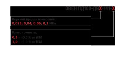 Преобразователи для вязких, загрязнённых сред с открытым сенсором ПД100. Модификации