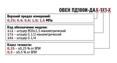 Обозначения при заказе ПД100И-ДА