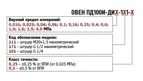 Обозначения при заказе ПД100И-ДИ