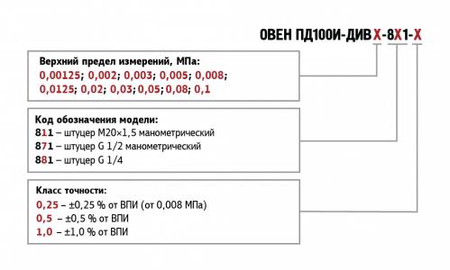 Обозначение при заказе ПД100И моделей 811/871/881