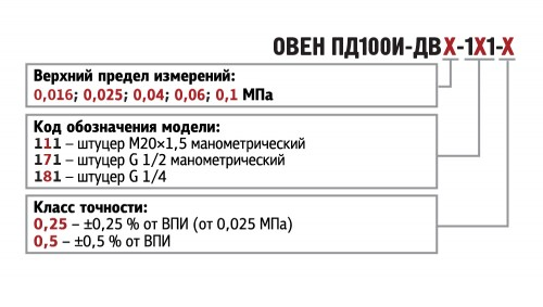 Обозначения при заказе ПД100И-ДВ