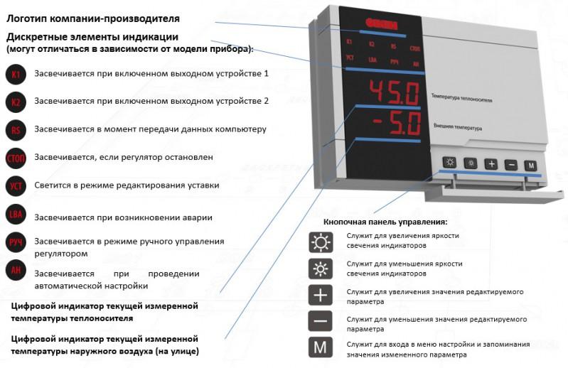 Элементы управления и индикации ТРМ2хх