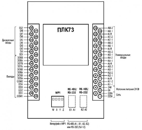Схема расположения и назначения клемм на ПЛК73 (вид на заднюю стенку корпуса)