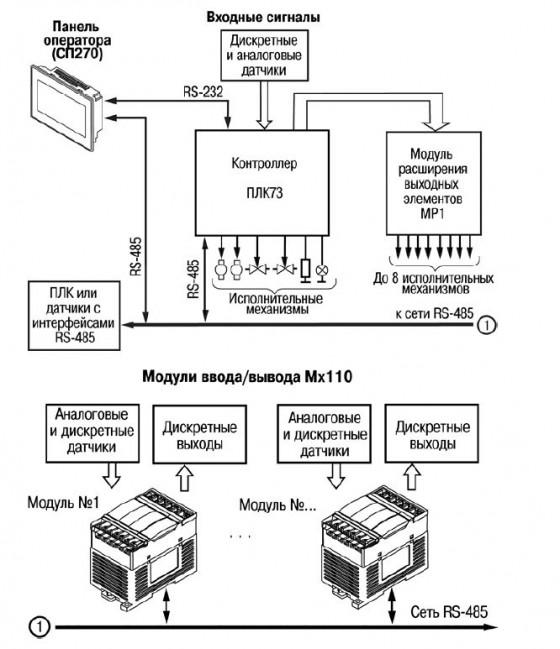 Пример структуры соединений при использования ПЛК в системе