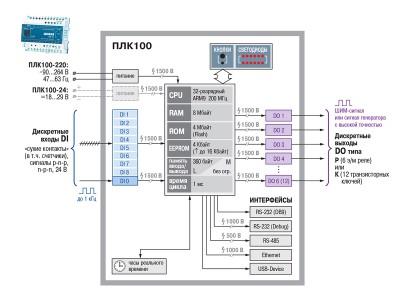 Функциональная схема ОВЕН ПЛК100