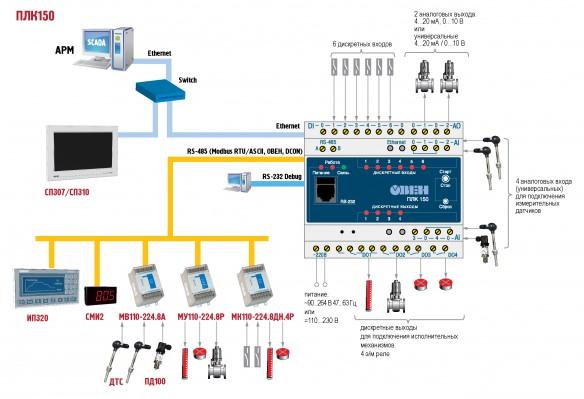 Возможная схема работы контроллера ОВЕН ПЛК150 в промышленной сети