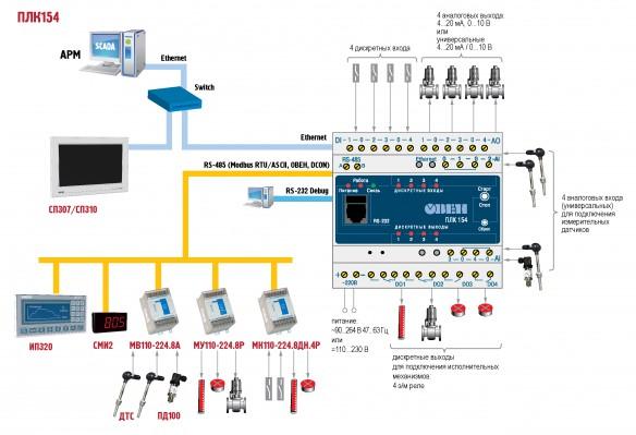 Возможная схема работы контроллера ОВЕН ПЛК154 в промышленной сети